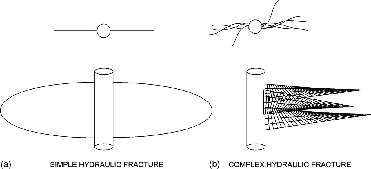 Using Geological Information To Optimize Fracture Stimulation